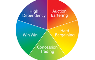 sales negotiation skills training The Wheel Of Negotiation