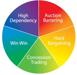Negotiation Skills Wheel
