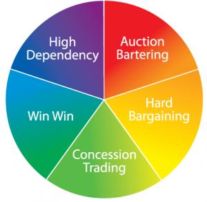Negotiation Skills Wheel